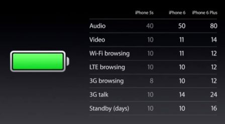Сравнение времени работы iPhone