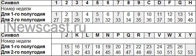Расшифровка 5-го символа в IMEI iPhone