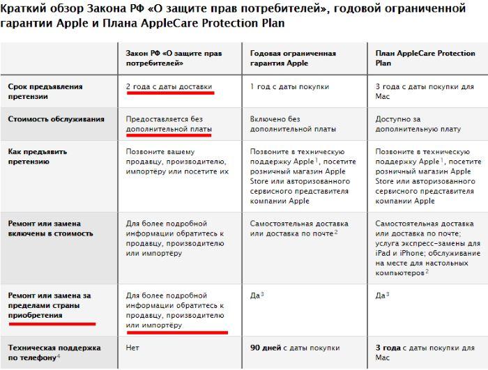 2 года гарантии в России на iPhone и iPad