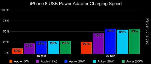 Сравнение скорости зарядки iPhone от разных адаптеров
